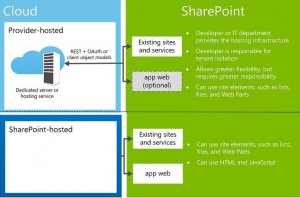 Apps for SharePoint hosting options