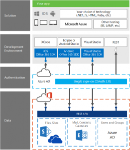 Development stack for creating solutions that use Office 365 APIs. Select your developer environment and language. Then use Azure single sign-on authentication to connect to the Office 365 APIs.